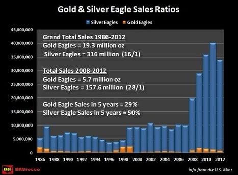 50% of All US Silver Eagles Sales Have Taken Place in Past 5 Years! | SilverDoctors.com | Commodities, Resource and Freedom | Scoop.it