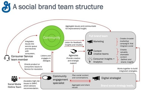 Community management and hiring talent for social: the example of General Mills | Community Managers | Scoop.it