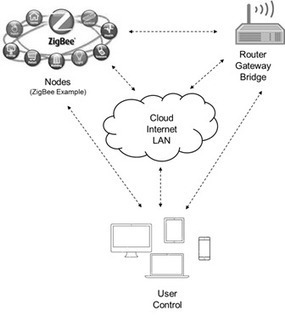 VVDN Builds the Internet of Things – Blog 1: Complexity | vvdntech.com/blog | the internet of things | Scoop.it