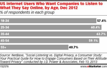 Brand Social Outreach Must Walk a Fine Line - eMarketer | A Marketing Mix | Scoop.it