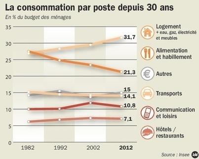 Philippe Moati: «De nouvelles façons de consommer émergent» | Economie sociale et solidaire | Scoop.it