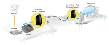 PLC o cómo navegar por Internet a través de los enchufes (II): instalación del PLC y comparativa con el WIFI en el acceso a Internet | Recull diari | Scoop.it