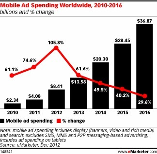 More Money Going Mobile - Business Insider | Mobile Marketing Stats | Scoop.it
