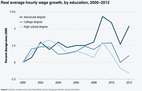 One Big Reason To Worry Your Bachelor's Degree Isn't Enough | Education | Scoop.it