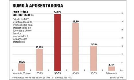 Em seis anos, 40% dos professores do ensino médio terão condições para se aposentar | Banco de Aulas | Scoop.it