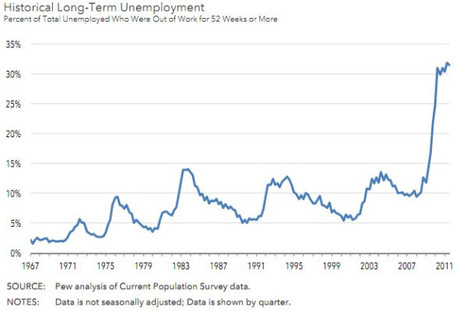Scary chart of historical long-term US unemployment | Countdown to Financial Armageddon | Scoop.it