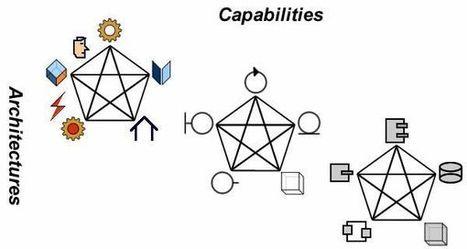 Architectures of Knowledge | Arquitetura Corporativa | Scoop.it