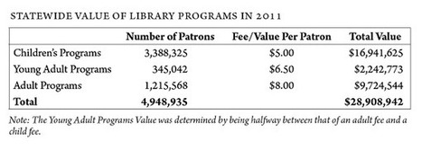 Texas Study Shows $2.4 Billion in Benefits from Public Libraries | LibraryLinks LiensBiblio | Scoop.it