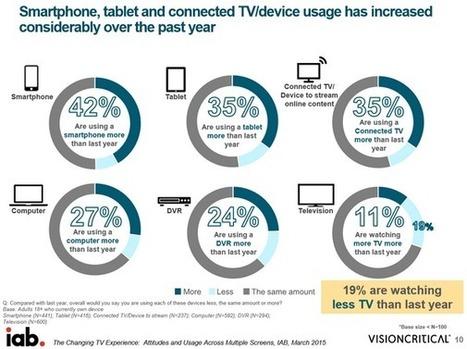 Le mobile est le premier des seconds écrans aux USA selon une étude menée par l'IAB USA qui décrypte les nouveaux usages TV - Offremedia | Big Media (En & Fr) | Scoop.it