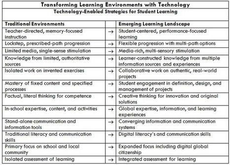 Awesome Chart: Traditional Vs New Learning Environments ~ Educational Technology and Mobile Learning | HISTORIA DE LOS CAMBIOS TECNOLOGICOS | Scoop.it