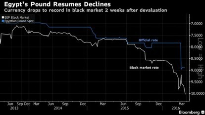 Egyptian Pound Sinks to Record in Black Market Amid Crackdown | Public-Private Duality, Economic Crisis, and New Financial Trends | Scoop.it