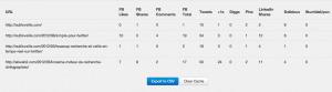Shared Count. Mesurer la popularite et l'impact des pages d'un site | Veille_Curation_tendances | Scoop.it