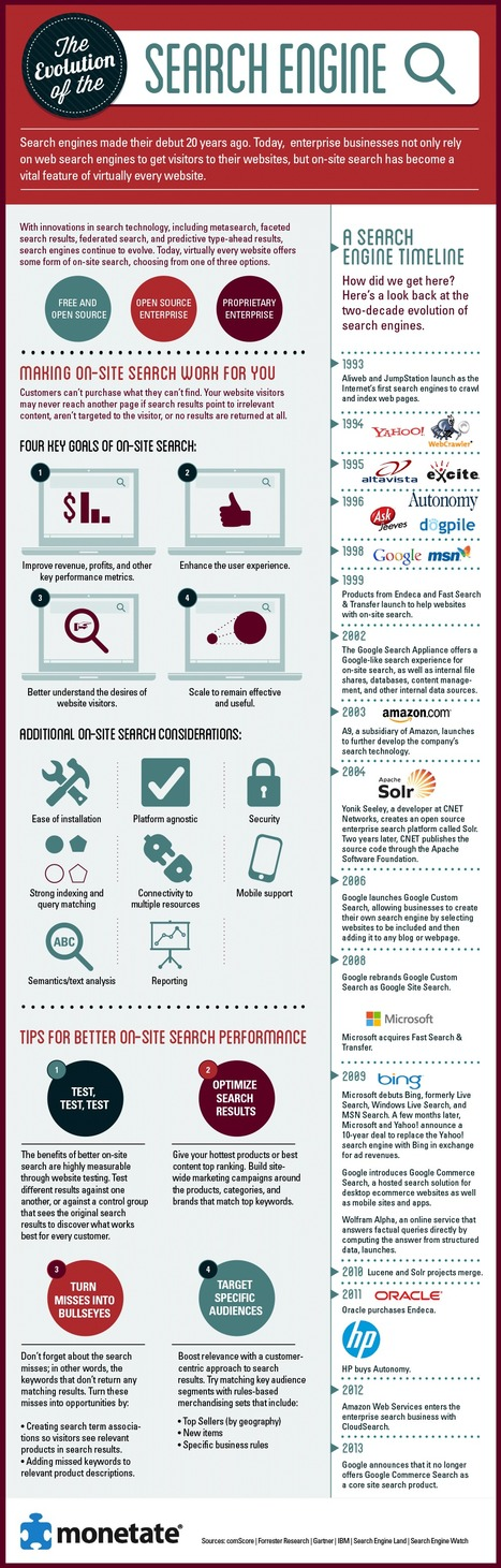 The Search Engine Evolution Timeline [Infographic] | SEO - Must Reads | Scoop.it