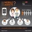 Infographie : Qui sont les 'Mobile-Addicts' ? | E-Tourisme Mobile | Scoop.it
