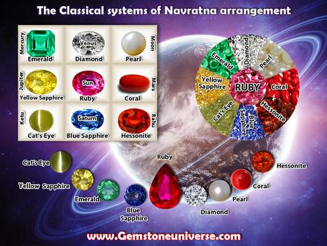Navaratna Gemstones in Different Languages | Navratna Gemstone Names in Different Languages | Vedic Astrology and Gemstones | Scoop.it