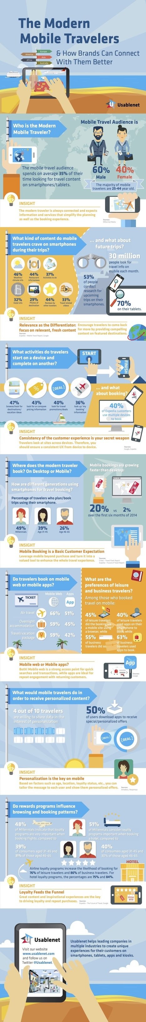 How brands can connect with modern mobile travelers #INFOGRAPHIC | MarketingHits | Scoop.it