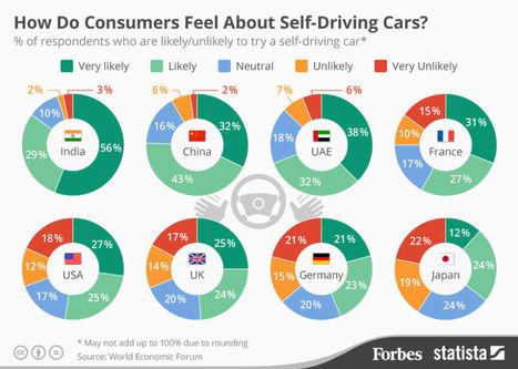 D'ici 2025 des millions de voitures autonomes sur nos routes - H+ Magazine | Le paiement en ligne | Scoop.it