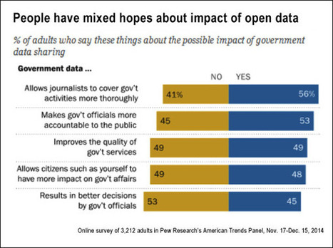 Open data, government and citizen perceptions: First national survey, by the Pew Research Center 2015 - Journalist's Resource | NGOs in Human Rights, Peace and Development | Scoop.it