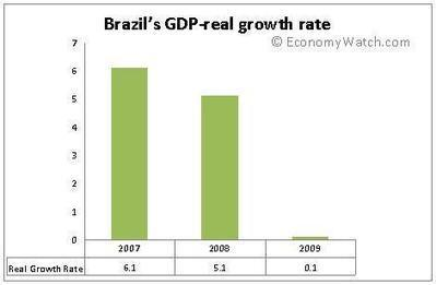 Brazil Economy | Economy Watch | shaynakayla | Scoop.it