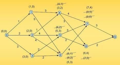 Teoría de grafos: El algoritmo de Ford | Universitas Hodie | Social Network Analysis | Scoop.it
