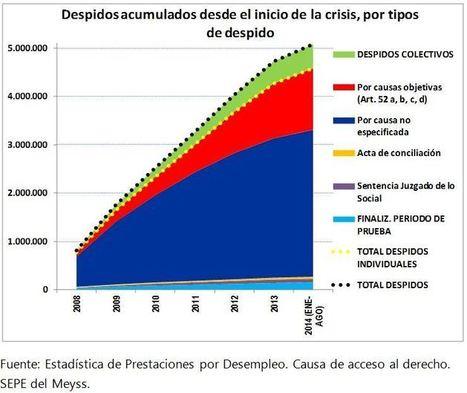 Mitos del mercado de trabajo español   Economistas Frente a la Crisis   Economía crítica   Scoop.it