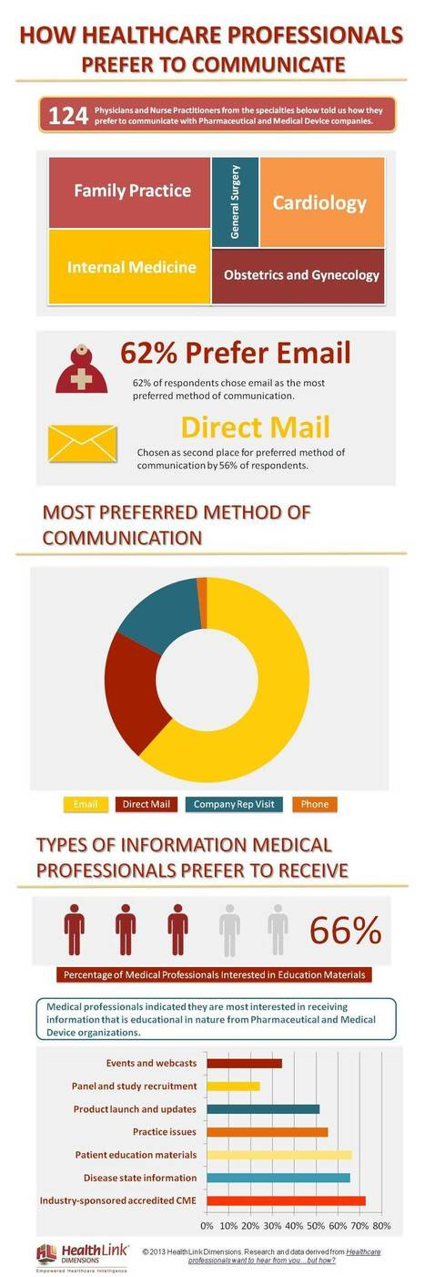 Infographic: How Healthcare Professionals Prefer to Communicate | Health | Scoop.it