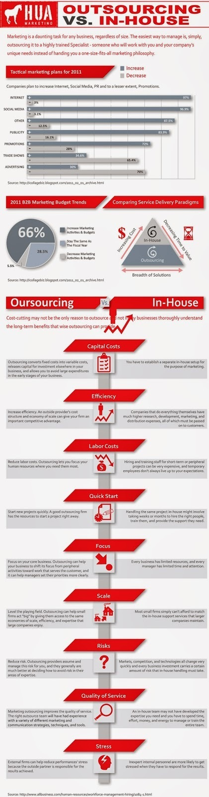 Outsourcing vs. In-House | Outsource to Latin America | Scoop.it