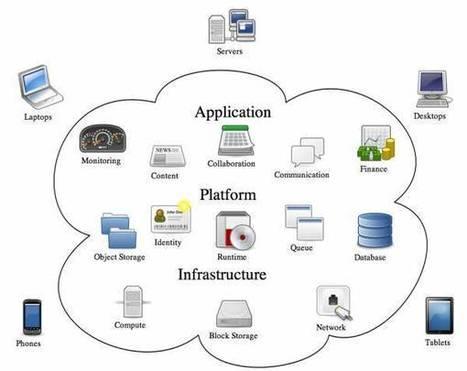 4 applicazioni cloud che hanno cambiato la vita dei webwriter   Copywriter Freelance   Scoop.it