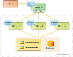 ArcGIS for Server 101 | ArcGIS-Brasil | Scoop.it