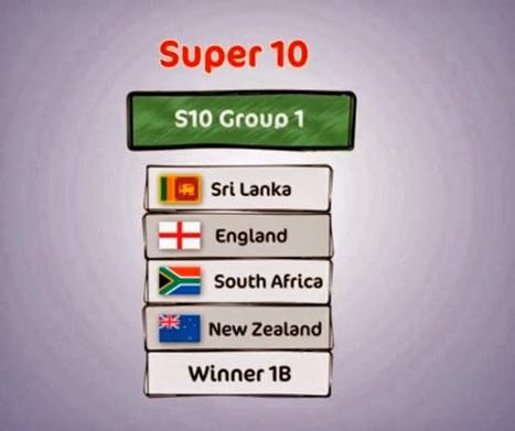 ICC T20 2014 World Cup Schedule , Fixtures and Teams | TheAPNews | Scoop.it