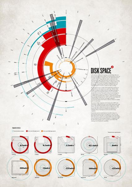 40 Beautiful InfoGraphic Designs // WellMedicated | Dat@Viz | Scoop.it