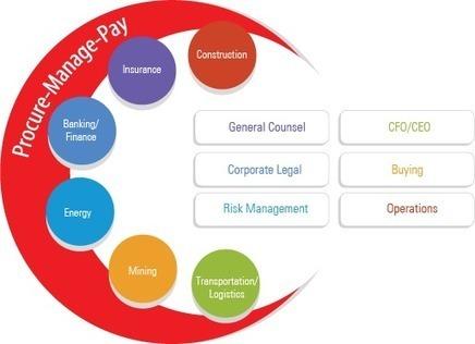 LSG Process Improvement Tools | Best Market Solutions | Business Risk Management | Contract Management | Scoop.it