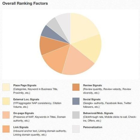 Announcing the 2013 Local Search Ranking Factors Results | Technology , SEO and Social Media | Scoop.it