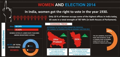 2014 Elections: An unprecedented opportunity for the Women of India | news | Scoop.it