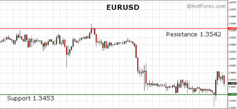 EURUSD losing some of its earlier gains after the US Unemployment Claims dropped to a 8-year low level during the last week | HotForex Blog | hotforex news | Scoop.it
