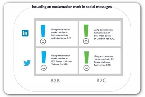 5 key factors that will help—and hurt—a brand's social sharing   Articles   Home   social media and digital strategy   Scoop.it