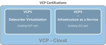VCP5 vs VCP-DV vs VCP-IAAS vs VCP-Cloud | From VCP5 to VCP-Cloud | Scoop.it