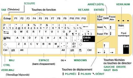 Atajos de teclado de Windows 8 | Sitios y herramientas de interés general | Scoop.it