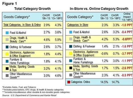 Latest Measures of the Online Impact on Category Growth • Conversation Detail • Kantar Retail | Experience Retail | Scoop.it