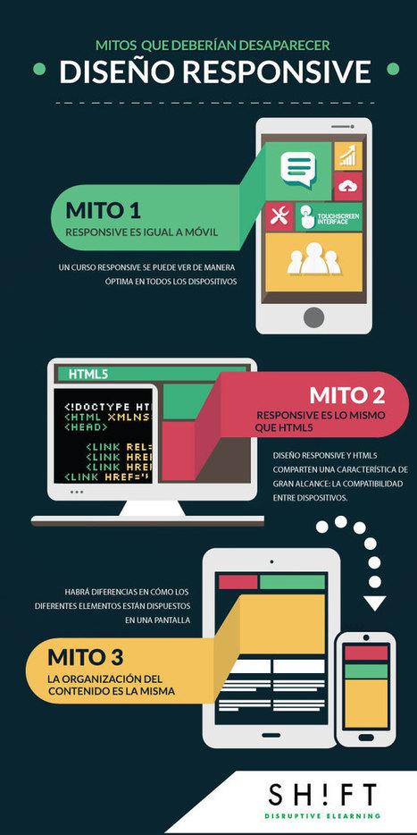 Acabemos con los mitos del diseño responsive en #eLearning | CMS, joomla, wordpress | Scoop.it