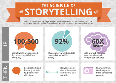 Storytelling: A Content Marketing Power Tool | MarketingHits | Scoop.it