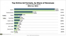 Mobile Grows Quickest, but Search is Still King of Online Advertising | Mobile Marketing and Commerce | Scoop.it