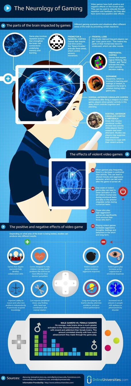 Neurology-of-Gaming-Infographic | Augmented Realities | Scoop.it