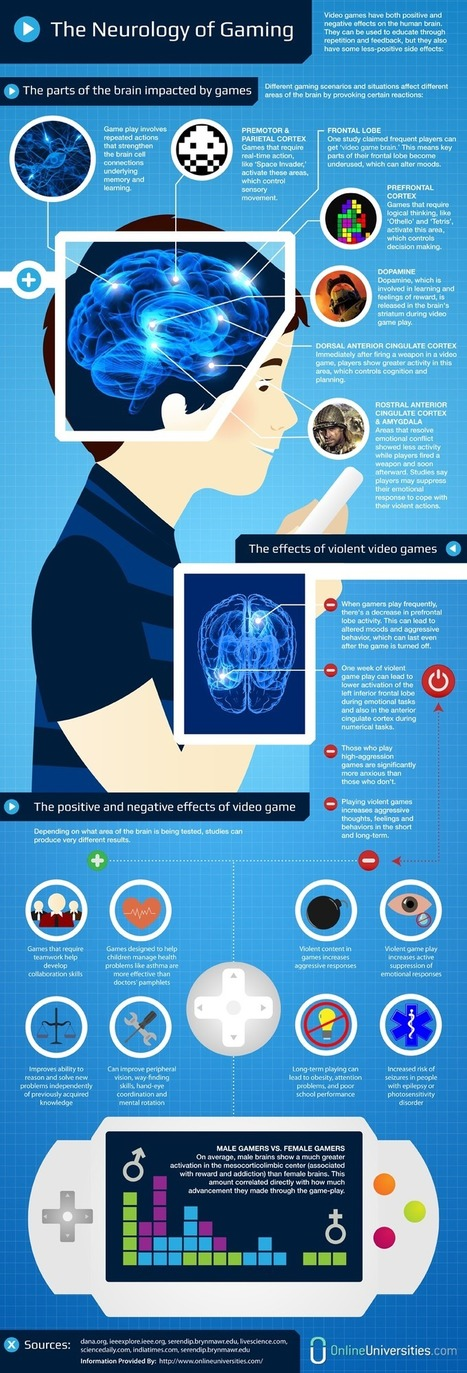 The Neurology of Gaming | Infographic | Learning, Brain & Cognitive Fitness | Scoop.it