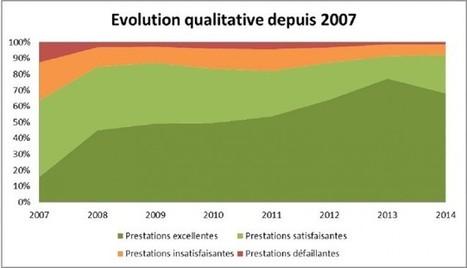 RGE : Qualit'EnR balaye les critiques | environnement paysage biodiversité en SSD | Scoop.it