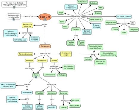 EDUCATIVA: Edu2.0: gestión docente   Fecinca: REA   Scoop.it
