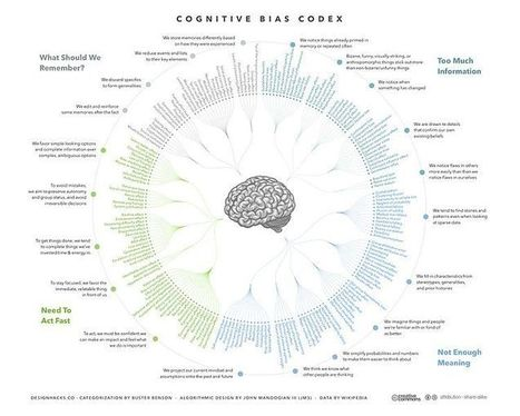 File:Cognitive Bias Codex - 180+ biases, designed by John Manoogian III (jm3).jpg - Wikimedia Commons | Google Lit Trips: Reading About Reading | Scoop.it