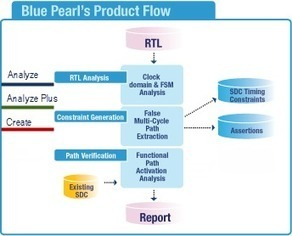 Products - Blue Pearl Software Inc. | Electronic Design Tools | Scoop.it