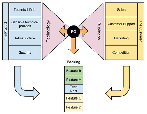 The Role of the Product Owner | In the name of Agile | Scoop.it