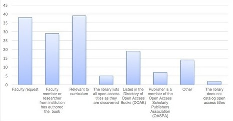 New research shows librarians are warming to the OA monograph | Libraries | Scoop.it